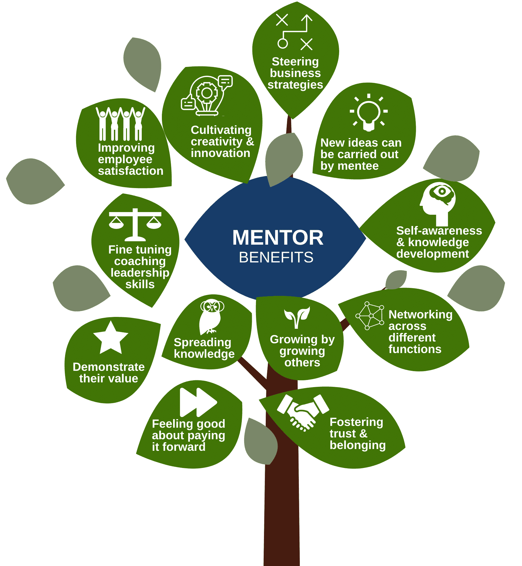 Mentor Benefits of Intersection Mentoring Programs