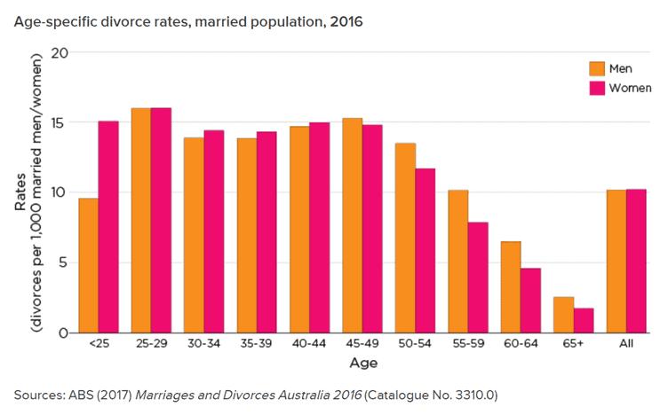 Relationship divorce rates in Australia